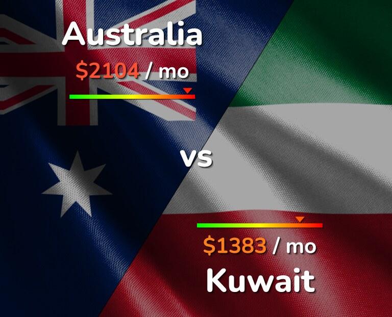 Cost of living in Australia vs Kuwait infographic