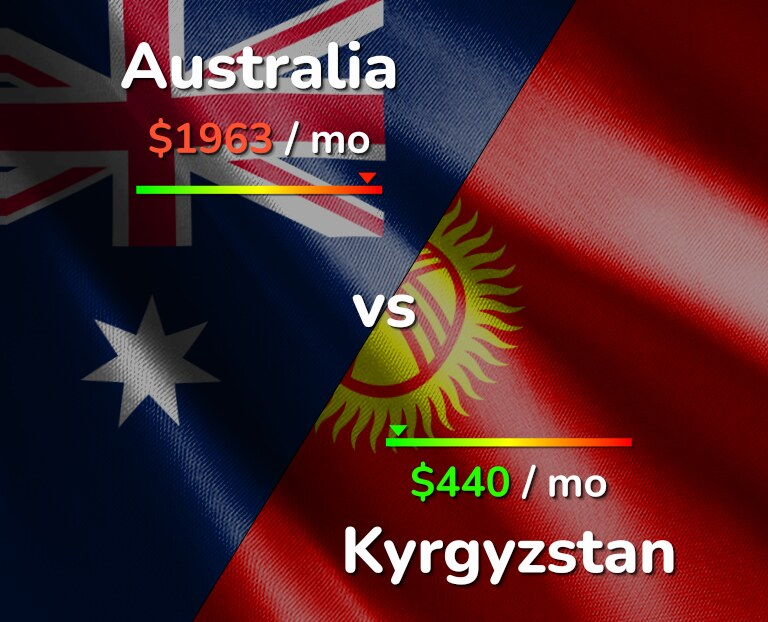 Cost of living in Australia vs Kyrgyzstan infographic