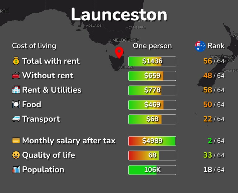 Cost of living in Launceston infographic