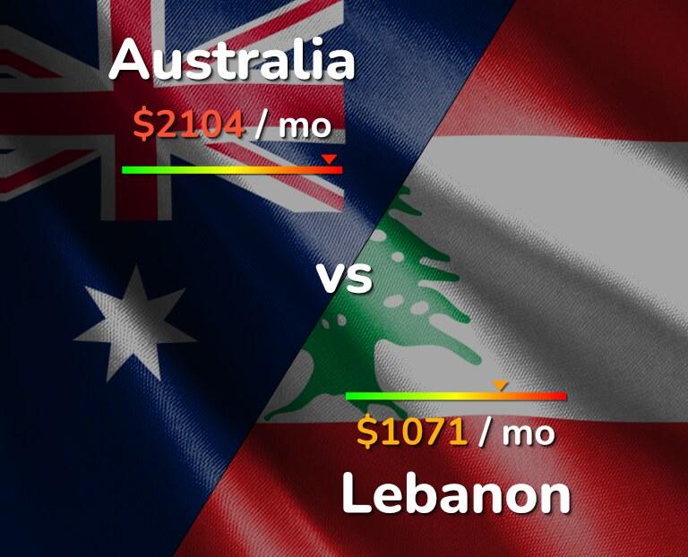 Cost of living in Australia vs Lebanon infographic