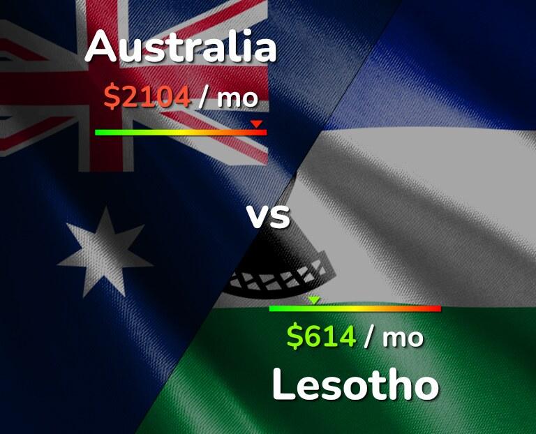 Cost of living in Australia vs Lesotho infographic