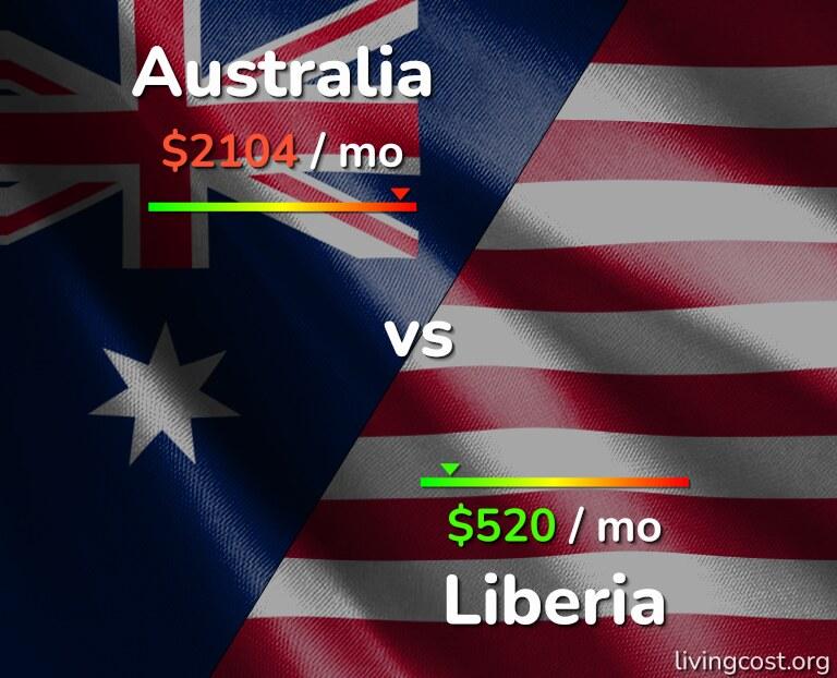 Cost of living in Australia vs Liberia infographic