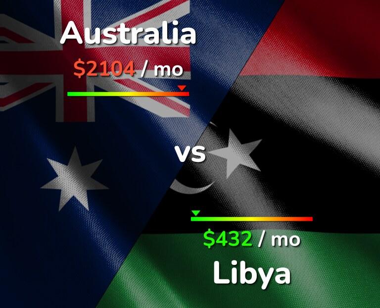 Cost of living in Australia vs Libya infographic