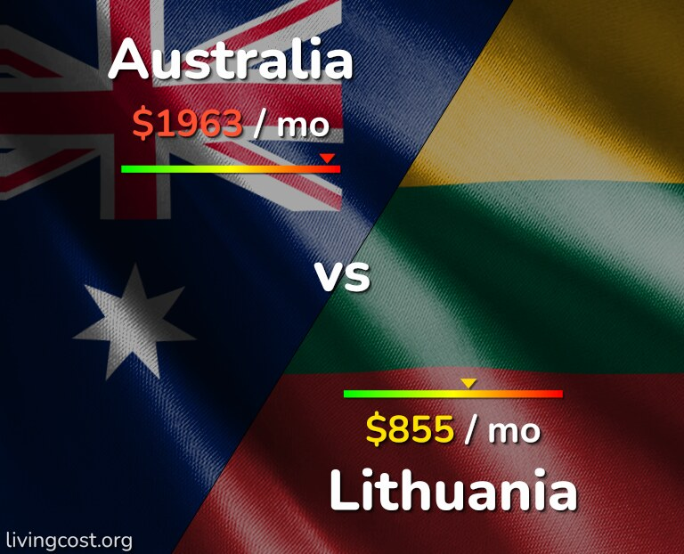 Cost of living in Australia vs Lithuania infographic