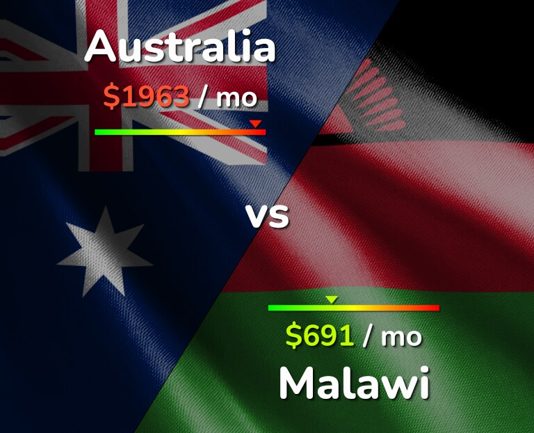 Cost of living in Australia vs Malawi infographic