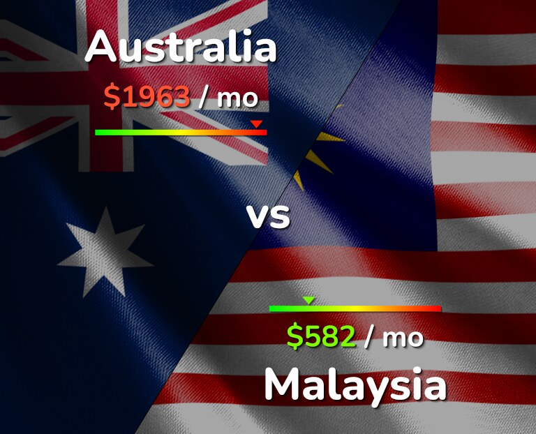 Cost of living in Australia vs Malaysia infographic