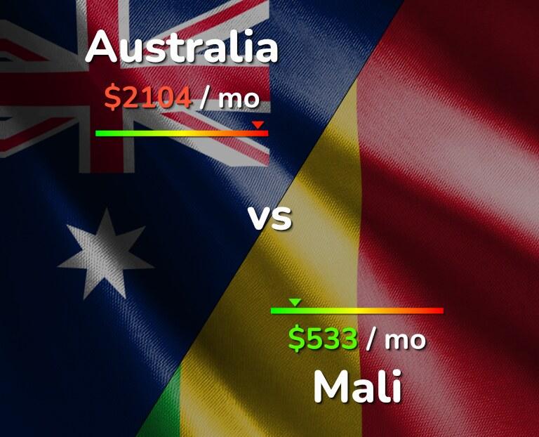 Cost of living in Australia vs Mali infographic