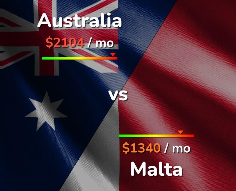 Cost of living in Australia vs Malta infographic