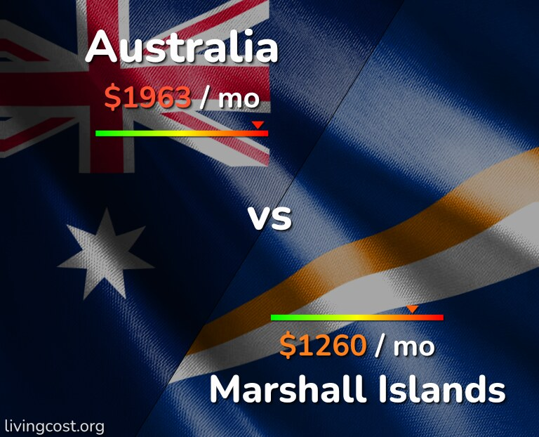 Cost of living in Australia vs Marshall Islands infographic