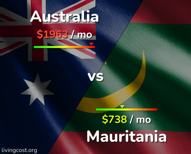 Cost of living in Australia vs Mauritania infographic