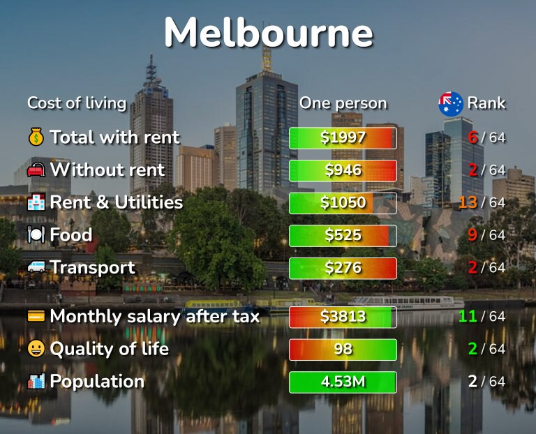 Cost of living in Melbourne infographic