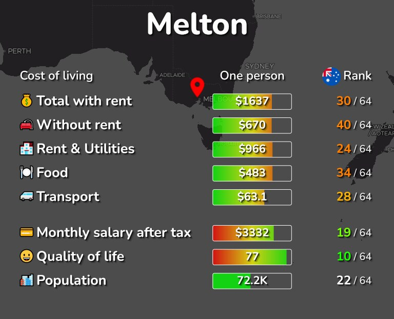 Cost of living in Melton infographic
