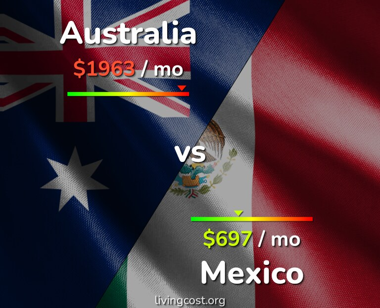 Cost of living in Australia vs Mexico infographic