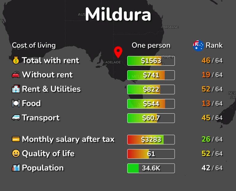 Cost of living in Mildura infographic