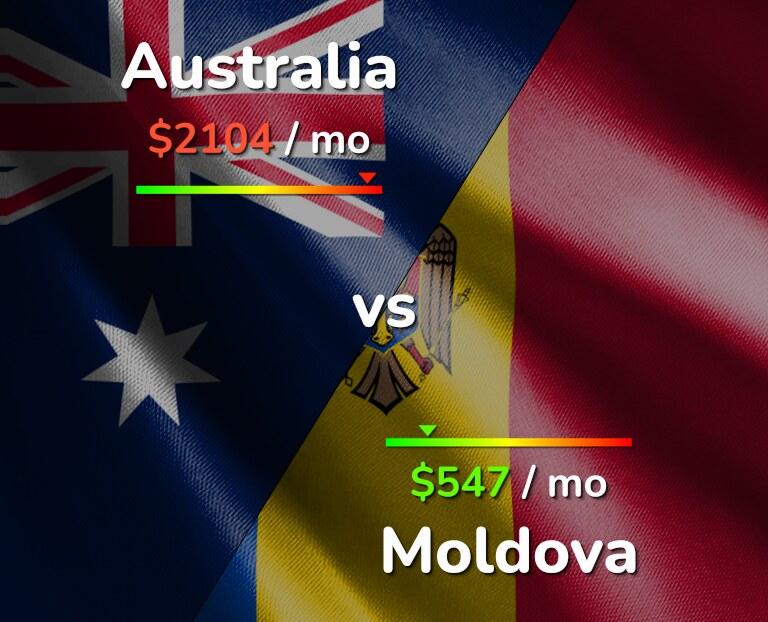 Cost of living in Australia vs Moldova infographic