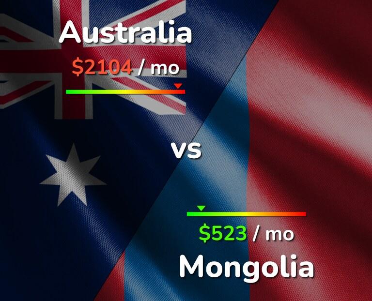 Cost of living in Australia vs Mongolia infographic