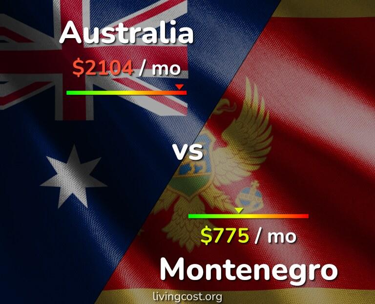 Cost of living in Australia vs Montenegro infographic