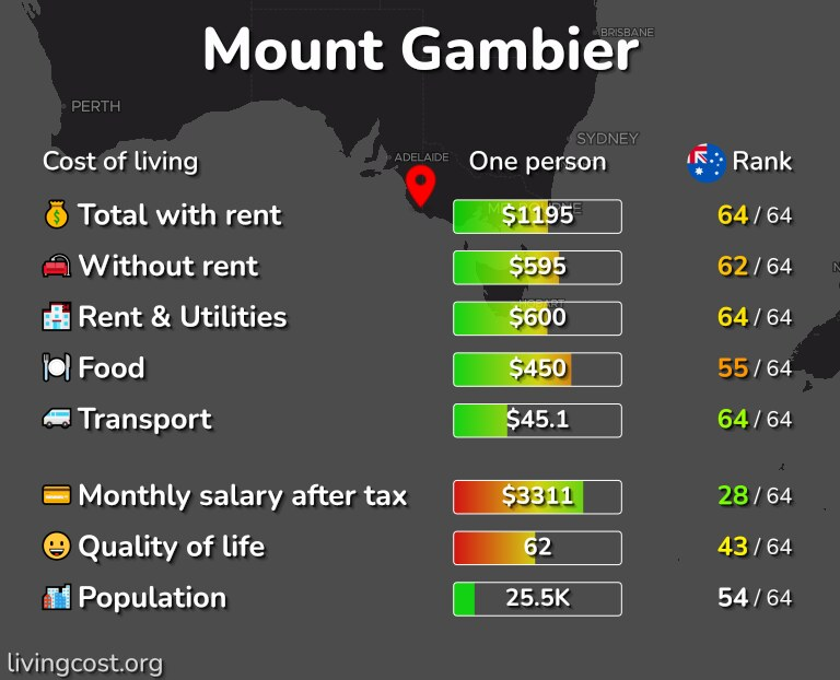 Cost of living in Mount Gambier infographic