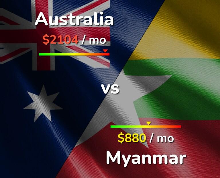 Cost of living in Australia vs Myanmar infographic