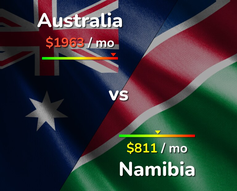 Cost of living in Australia vs Namibia infographic