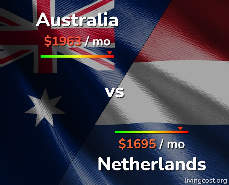 Cost of living in Australia vs Netherlands infographic
