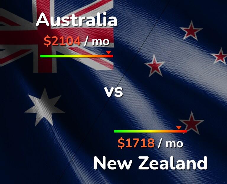 Cost of living in Australia vs New Zealand infographic