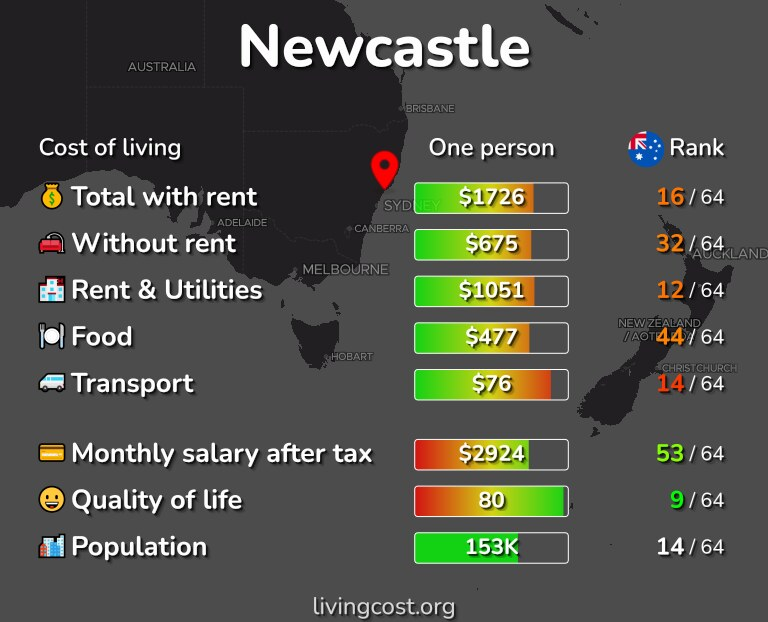 Cost of living in Newcastle infographic
