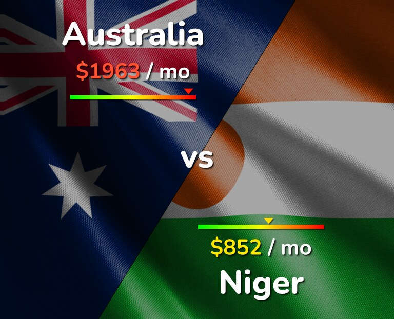 Cost of living in Australia vs Niger infographic