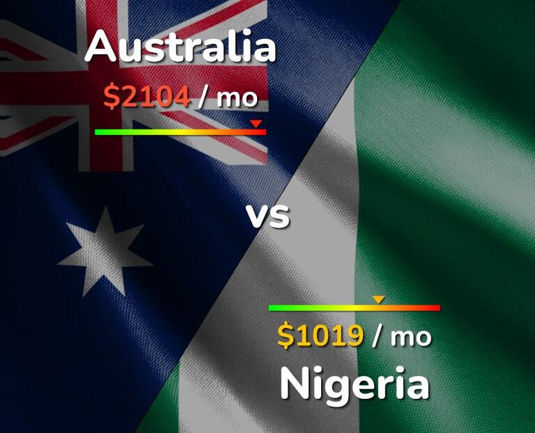 Cost of living in Australia vs Nigeria infographic