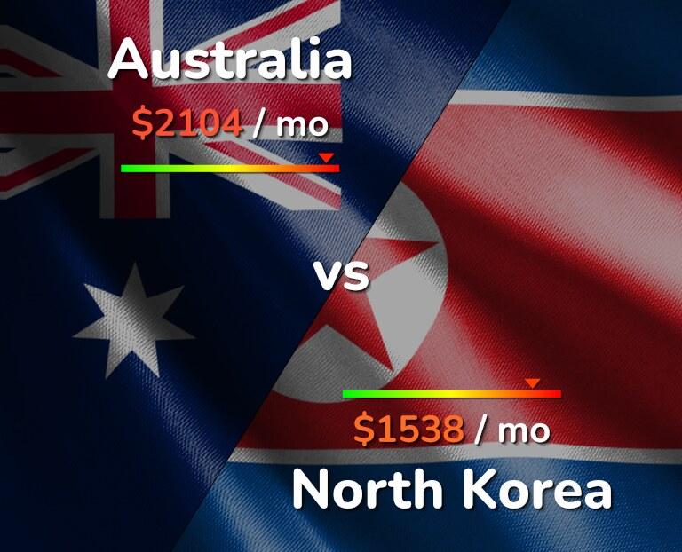 Cost of living in Australia vs North Korea infographic