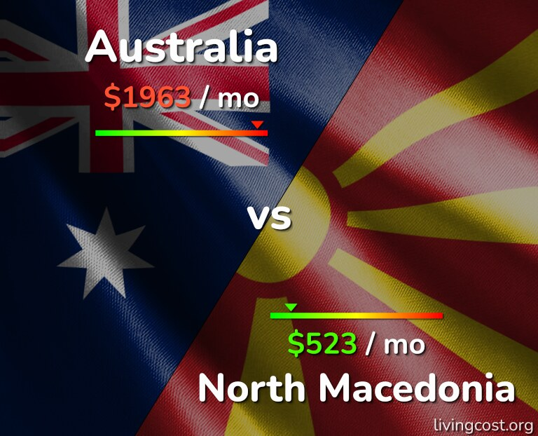 Cost of living in Australia vs North Macedonia infographic