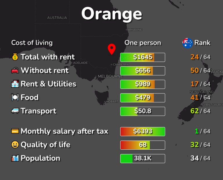 Cost of living in Orange infographic