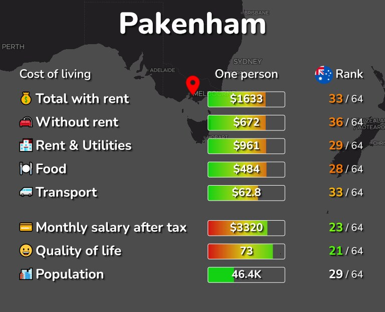 Cost of living in Pakenham infographic