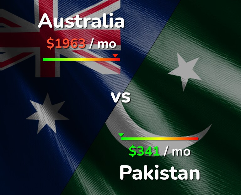 Cost of living in Australia vs Pakistan infographic