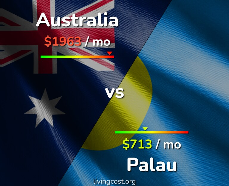 Cost of living in Australia vs Palau infographic