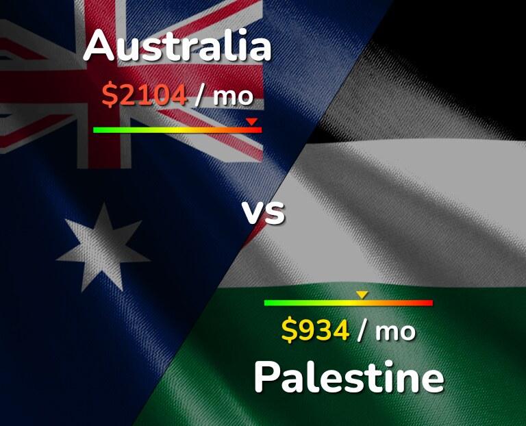 Cost of living in Australia vs Palestine infographic