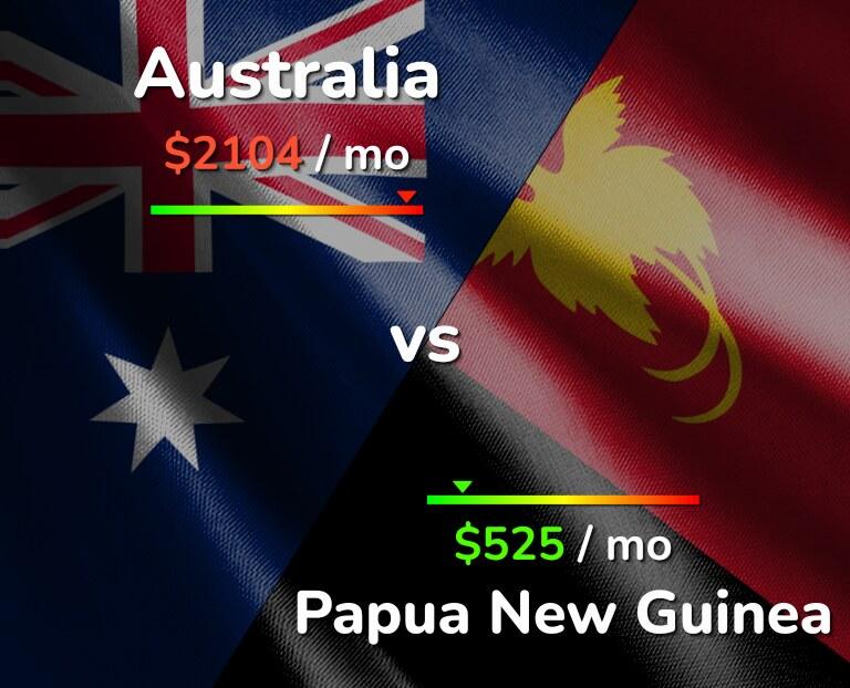 Cost of living in Australia vs Papua New Guinea infographic