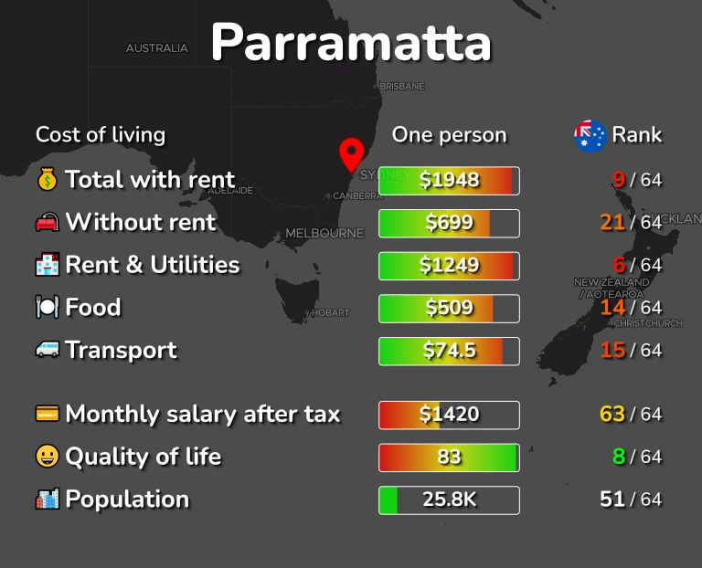 Cost of living in Parramatta infographic