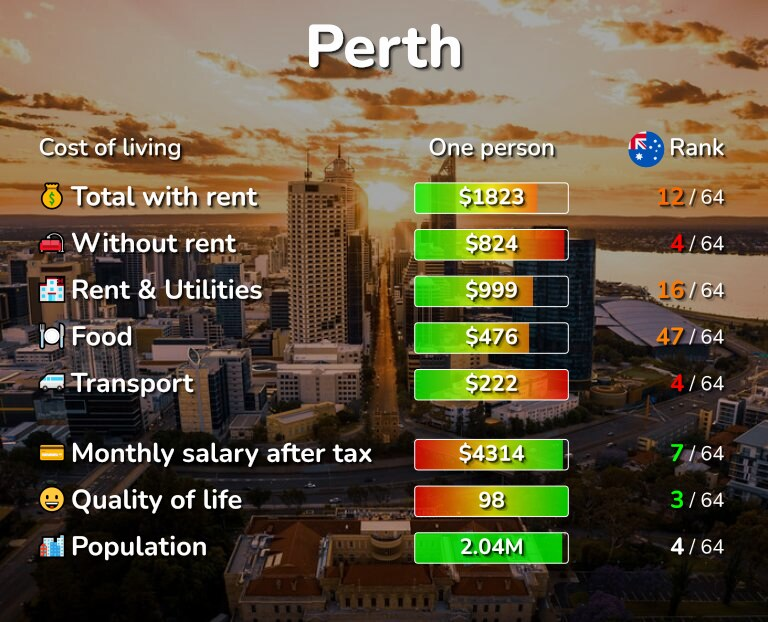 Cost of living in Perth infographic