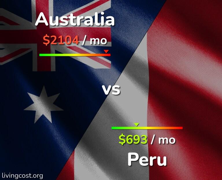 Cost of living in Australia vs Peru infographic