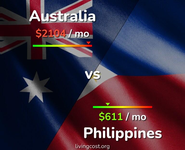 Cost of living in Australia vs Philippines infographic