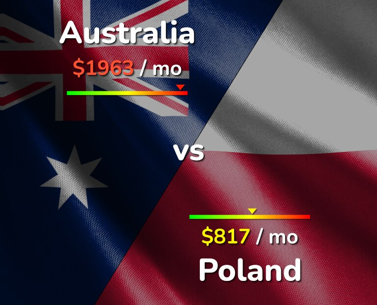 Cost of living in Australia vs Poland infographic