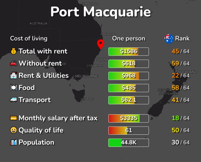 Cost of living in Port Macquarie infographic