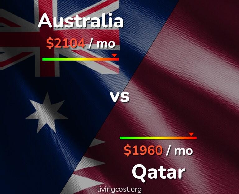 Cost of living in Australia vs Qatar infographic
