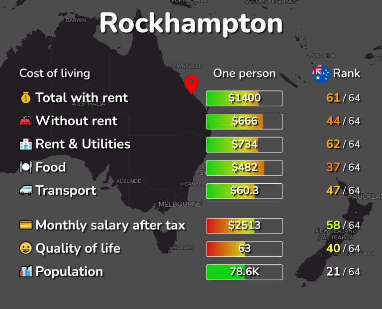 Cost of living in Rockhampton infographic
