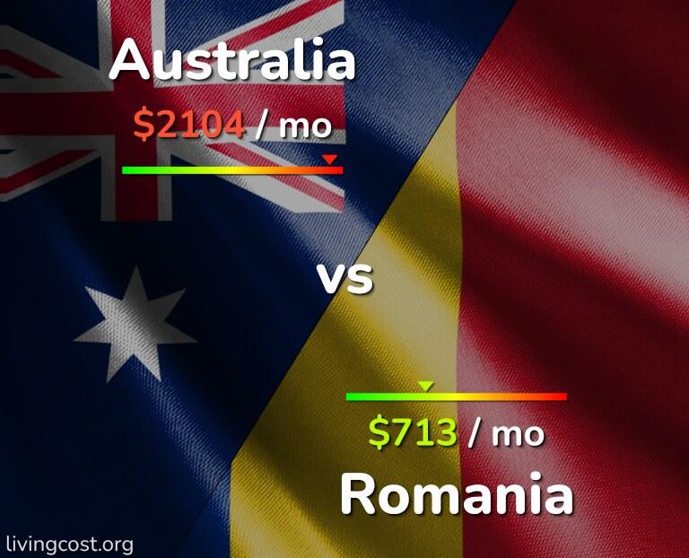 Cost of living in Australia vs Romania infographic