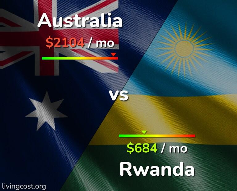 Cost of living in Australia vs Rwanda infographic