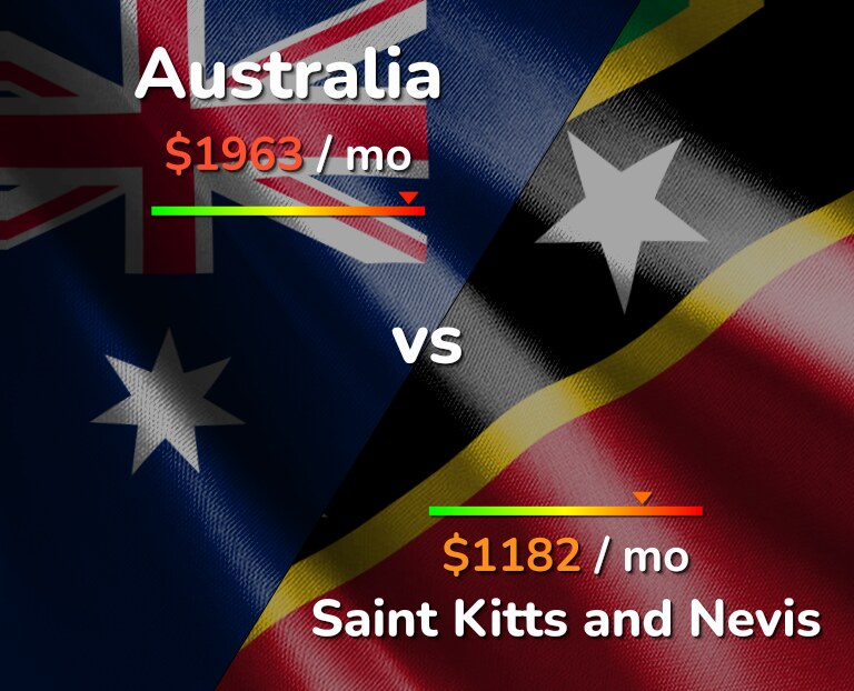 Cost of living in Australia vs Saint Kitts and Nevis infographic
