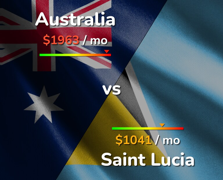 Cost of living in Australia vs Saint Lucia infographic