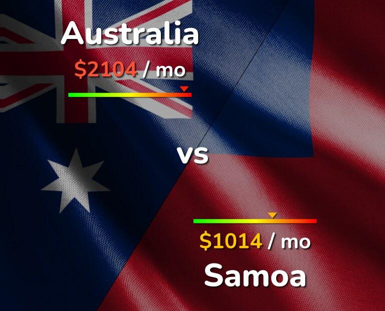 Cost of living in Australia vs Samoa infographic